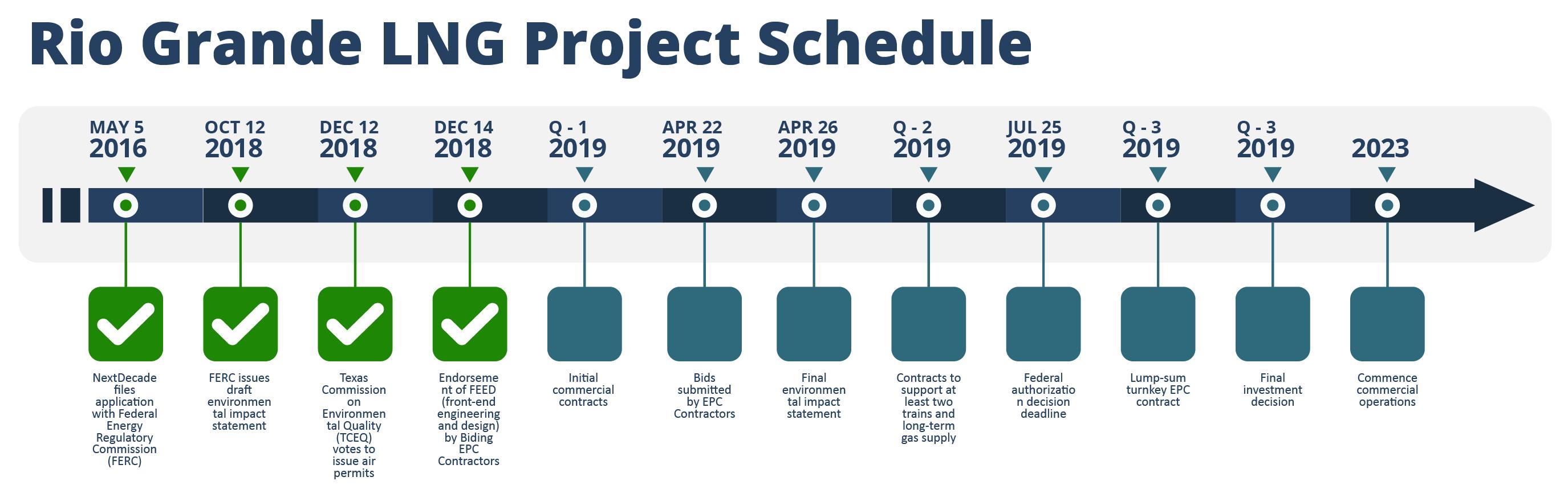 NextDecade Rio Grande LNG Product Schedule Chart